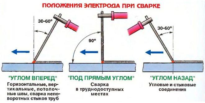 Какими электродами варить инвертором, выбираем лучшие