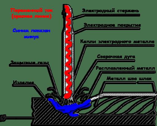 Состав обмазки сварочных электродов