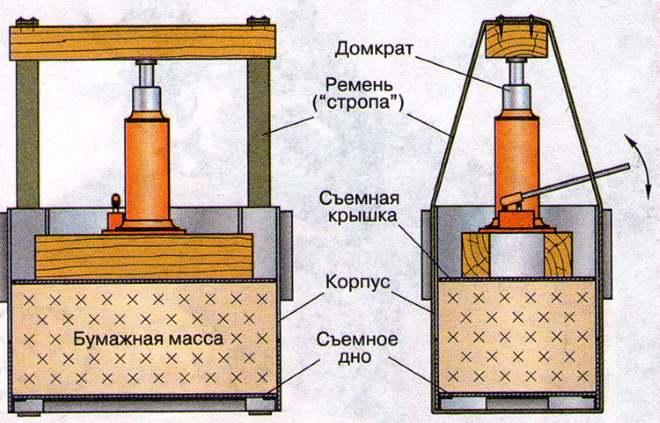 Пресс для топливных брикетов: варианты изготовления установок для прессования опилок