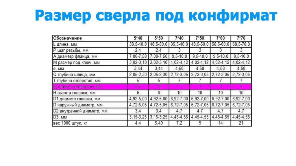 Таблица с размерами сверел